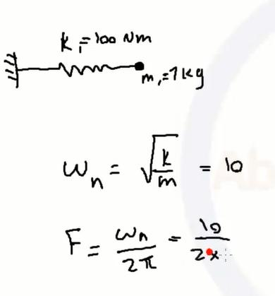 استخراج فرکانس طبیعی در آباکوس