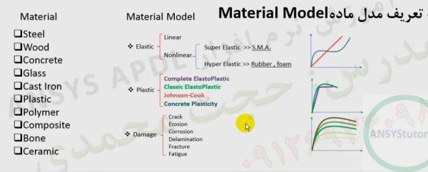 المانها و مدلهای ماده در ANSYS
